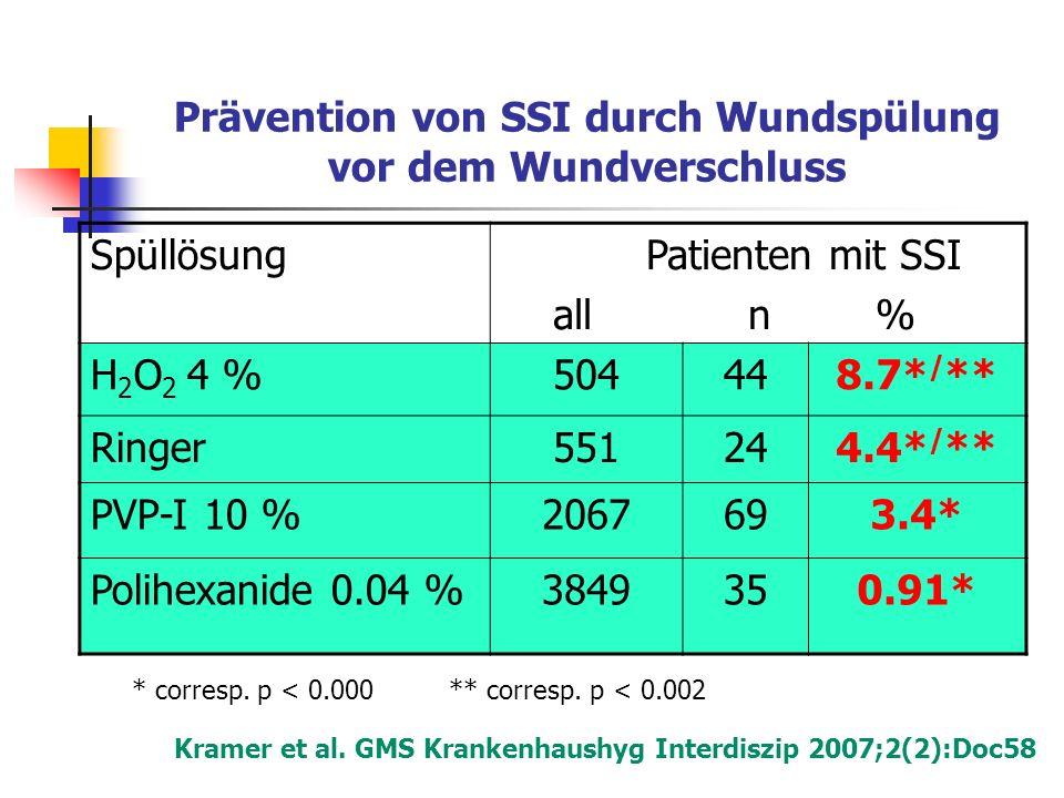 Prävention von SSI durch Wundspülung vor dem Wundverschluss Spüllösung Patienten mit SSI all n % H 2 O 2 4 %504448.7* / ** Ringer551244.4* / ** PVP-I