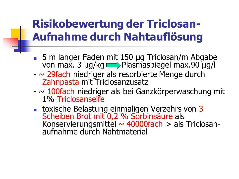 Risikobewertung der Triclosan- Aufnahme durch Nahtauflösung 5 m langer Faden mit 150 µg Triclosan/m Abgabe von max. 3 µg/kg Plasmaspiegel max.90 µg/l