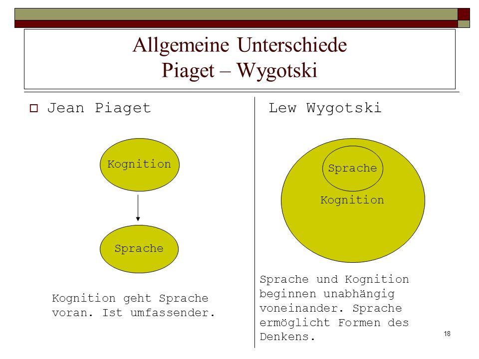 18 Allgemeine Unterschiede Piaget – Wygotski Jean PiagetLew Wygotski Kognition Sprache Kognition Sprache Kognition geht Sprache voran. Ist umfassender