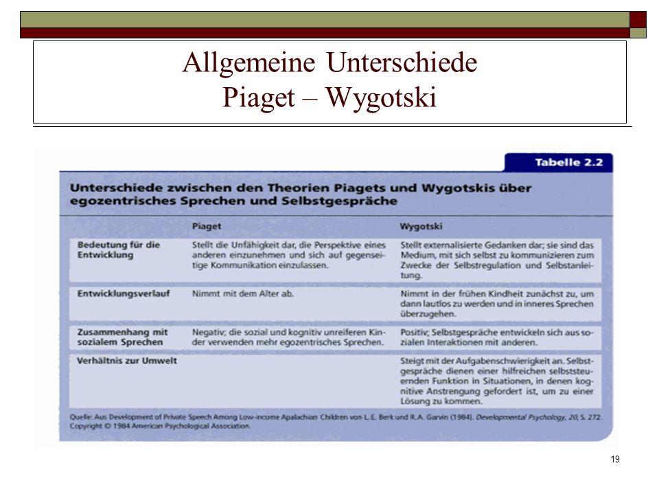 19 Allgemeine Unterschiede Piaget – Wygotski