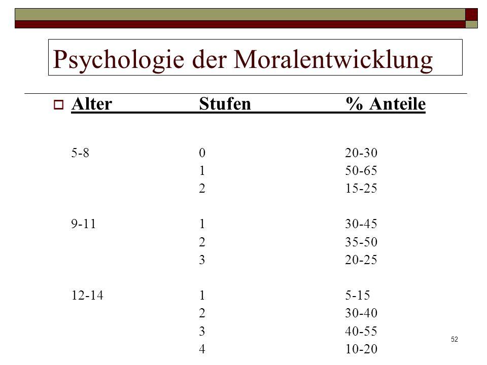 52 Psychologie der Moralentwicklung Alter Stufen % Anteile 5-8020-30 150-65 215-25 9-11130-45 235-50 320-25 12-1415-15 230-40 340-55 410-20