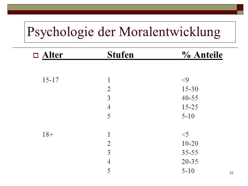 53 Psychologie der Moralentwicklung Alter Stufen % Anteile 15-171<9 215-30 340-55 415-25 55-10 18+1<5 210-20 335-55 420-35 55-10