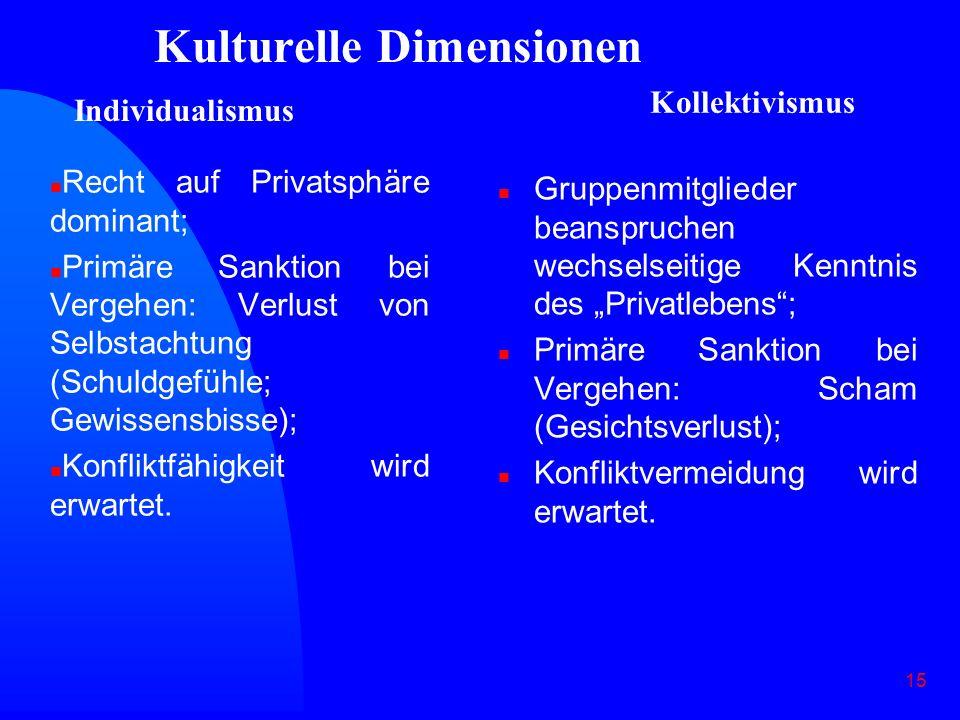 15 Kulturelle Dimensionen n Recht auf Privatsphäre dominant; n Primäre Sanktion bei Vergehen: Verlust von Selbstachtung (Schuldgefühle; Gewissensbisse); n Konfliktfähigkeit wird erwartet.