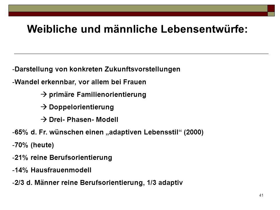 41 Weibliche und männliche Lebensentwürfe: -Darstellung von konkreten Zukunftsvorstellungen -Wandel erkennbar, vor allem bei Frauen primäre Familienorientierung Doppelorientierung Drei- Phasen- Modell -65% d.