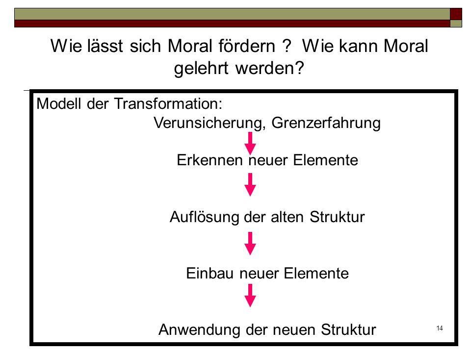 14 Modell der Transformation: Verunsicherung, Grenzerfahrung Erkennen neuer Elemente Auflösung der alten Struktur Einbau neuer Elemente Anwendung der