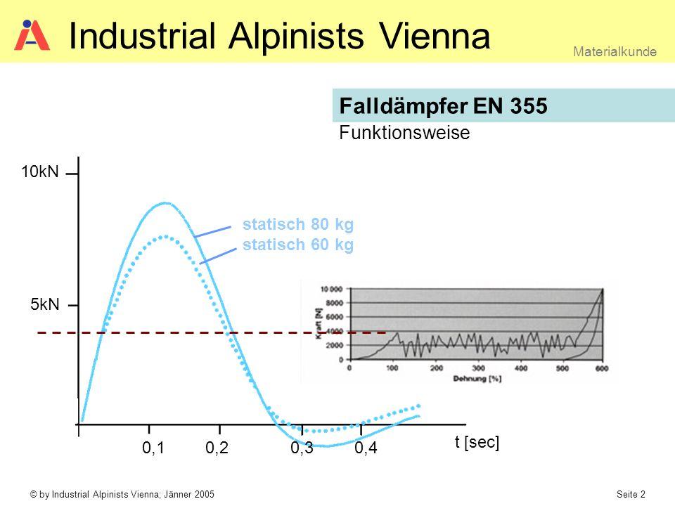 © by Industrial Alpinists Vienna; Jänner 2005 Seite 2 Materialkunde Industrial Alpinists Vienna 0,10,20,30,4 t [sec] 5kN 10kN statisch 80 kg statisch 60 kg Funktionsweise Falldämpfer EN 355