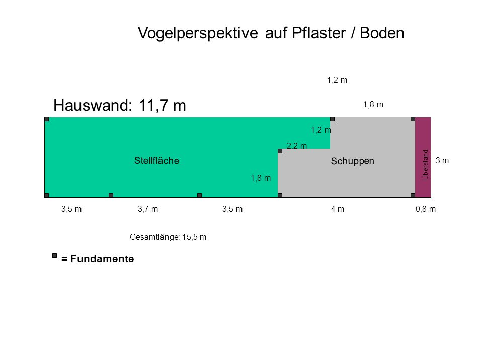 Vogelperspektive auf Pflaster / Boden 1,8 m 3 m 1,2 m 4 m 1,8 m 2,2 m 1,2 m = Fundamente Hauswand: 11,7 m Gesamtlänge: 15,5 m 3,7 m3,5 m 0,8 m Überstand Schuppen Stellfläche