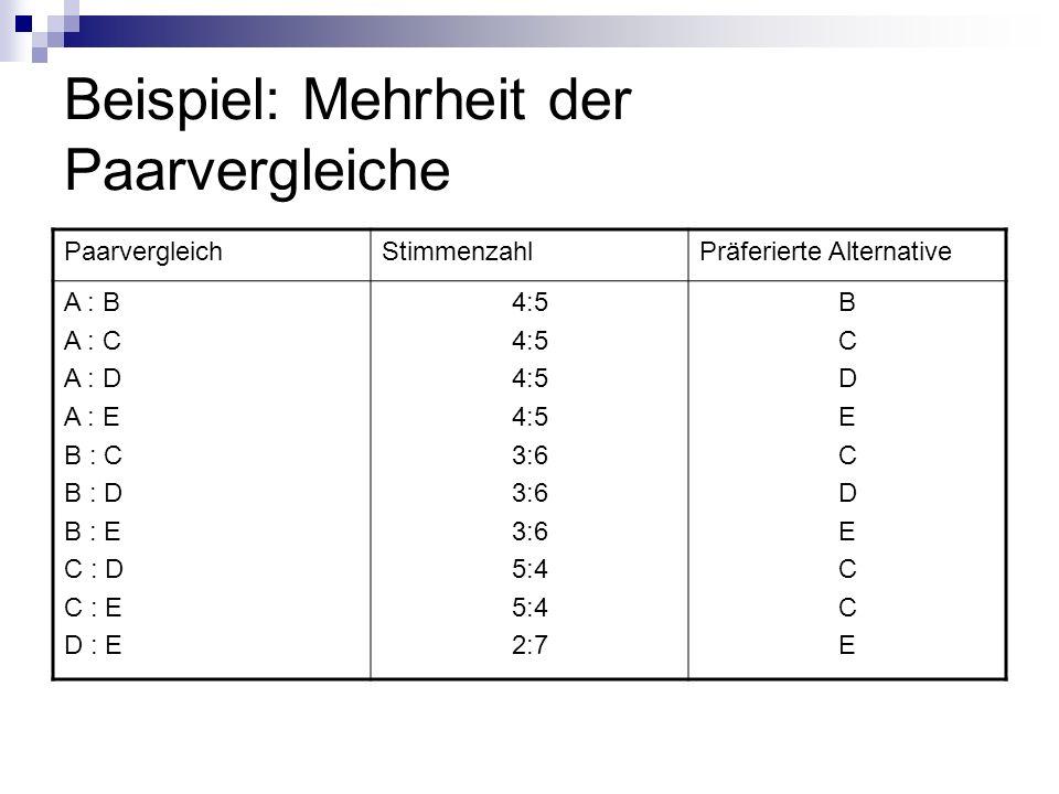 Beispiel: Mehrheit der Paarvergleiche PaarvergleichStimmenzahlPräferierte Alternative A : B A : C A : D A : E B : C B : D B : E C : D C : E D : E 4:5 3:6 5:4 2:7 BCDECDECCEBCDECDECCE