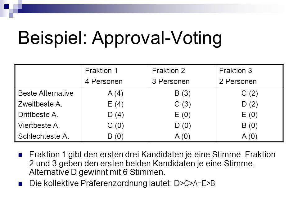 Beispiel: Approval-Voting Fraktion 1 4 Personen Fraktion 2 3 Personen Fraktion 3 2 Personen Beste Alternative Zweitbeste A. Drittbeste A. Viertbeste A
