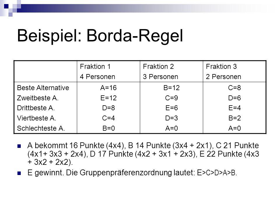 Beispiel: Borda-Regel Fraktion 1 4 Personen Fraktion 2 3 Personen Fraktion 3 2 Personen Beste Alternative Zweitbeste A. Drittbeste A. Viertbeste A. Sc