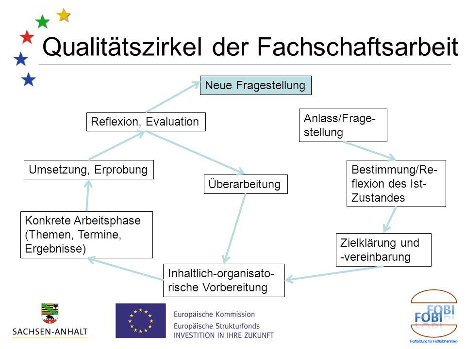Qualitätszirkel der Fachschaftsarbeit Anlass/Frage- stellung Bestimmung/Re- flexion des Ist- Zustandes Zielklärung und -vereinbarung Inhaltlich-organi