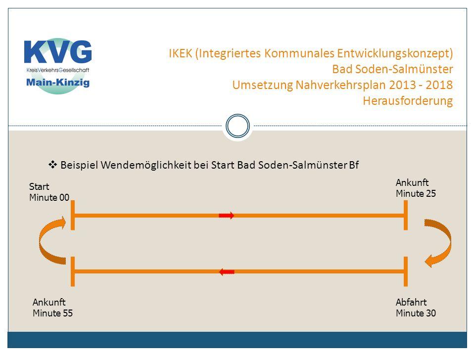 IKEK (Integriertes Kommunales Entwicklungskonzept) Bad Soden-Salmünster Umsetzung Nahverkehrsplan 2013 - 2018 Herausforderung ÖPNV-Infrastruktur des Wendepunktes: -- Wartebereich, Bürger entscheiden ob offen oder geschlossen -- Haltestellenschild -- eventuell Fahrgastanzeige -- Sitzgelegenheit besonders für ältere Fahrgäste -- öffentliche Toilette für die Fahrgäste und Fahrpersonale