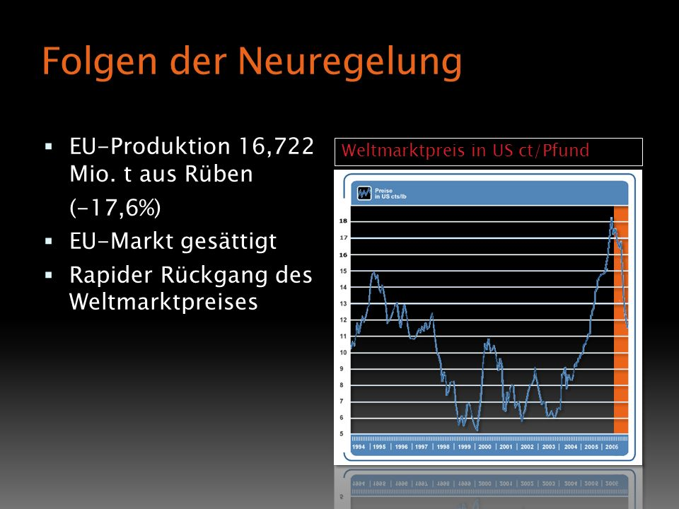 Folgen der Neuregelung EU-Produktion 16,722 Mio. t aus Rüben (-17,6%) EU-Markt gesättigt Rapider Rückgang des Weltmarktpreises Weltmarktpreis in US ct