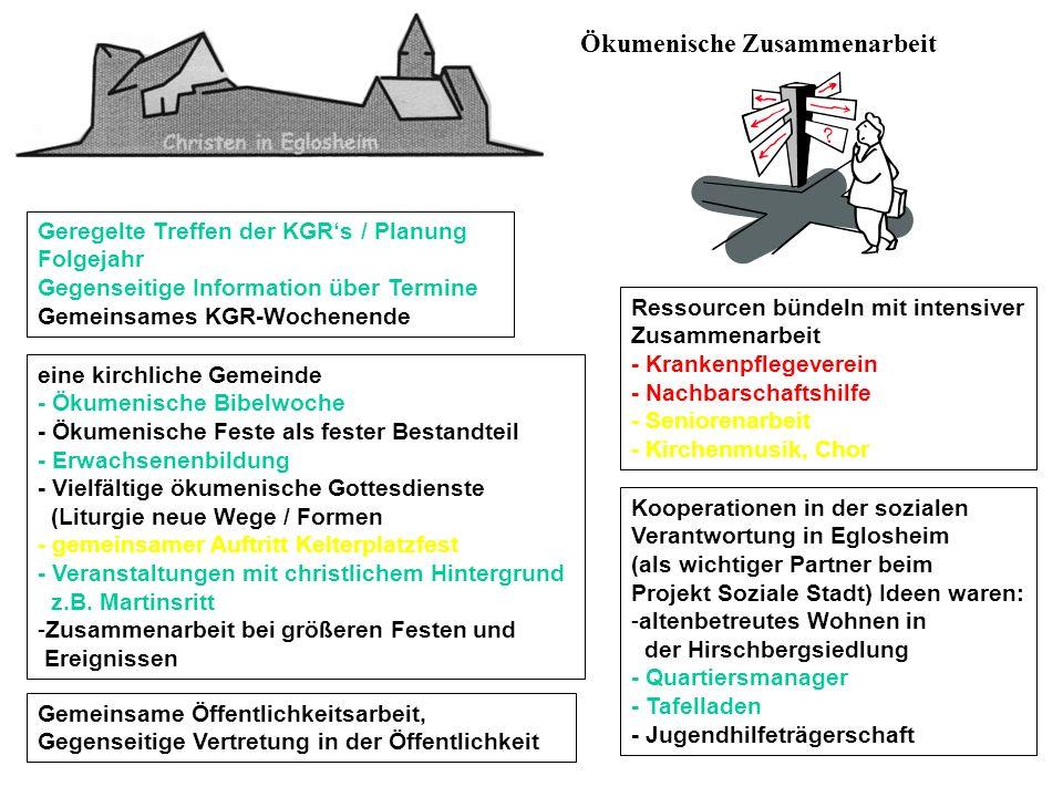 Ökumenische Zusammenarbeit Ressourcen bündeln mit intensiver Zusammenarbeit - Krankenpflegeverein - Nachbarschaftshilfe - Seniorenarbeit - Kirchenmusi