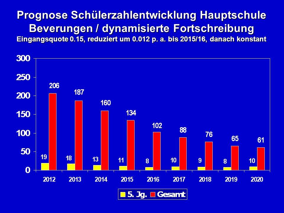 Prognose Schülerzahlentwicklung Hauptschule Beverungen / dynamisierte Fortschreibung Eingangsquote 0.15, reduziert um 0.012 p.