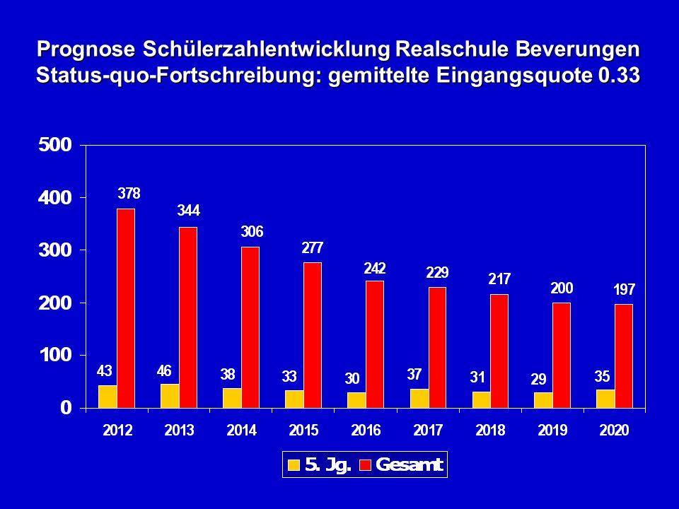 Prognose Schülerzahlentwicklung Realschule Beverungen Status-quo-Fortschreibung: gemittelte Eingangsquote 0.33