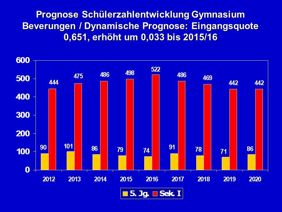 Prognose Schülerzahlentwicklung Gymnasium Beverungen / Dynamische Prognose: Eingangsquote 0,651, erhöht um 0,033 bis 2015/16