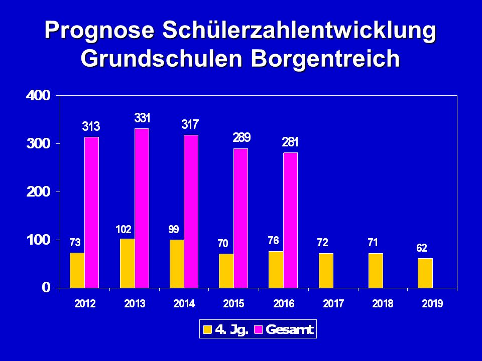 Prognose Schülerzahlentwicklung Grundschulen Borgentreich