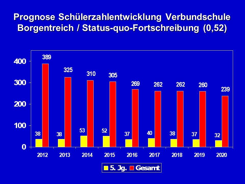 Prognose Schülerzahlentwicklung Verbundschule Borgentreich / Status-quo-Fortschreibung (0,52)
