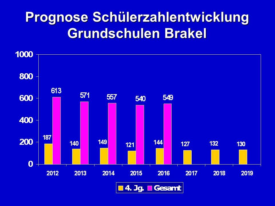 Prognose Schülerzahlentwicklung Grundschulen Brakel
