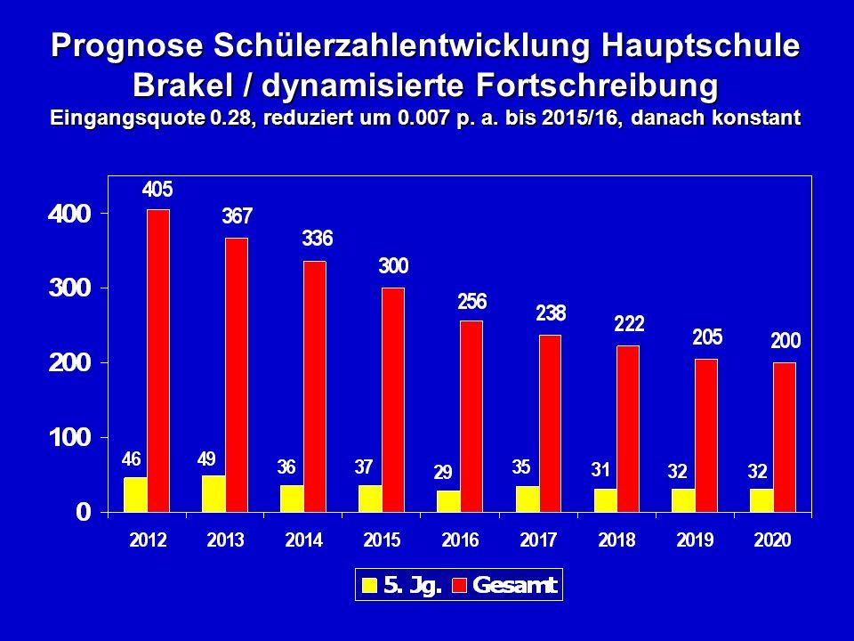 Prognose Schülerzahlentwicklung Hauptschule Brakel / dynamisierte Fortschreibung Eingangsquote 0.28, reduziert um 0.007 p.