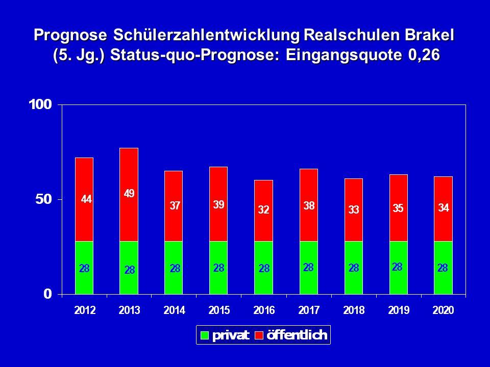 Prognose Schülerzahlentwicklung Realschulen Brakel (5. Jg.) Status-quo-Prognose: Eingangsquote 0,26