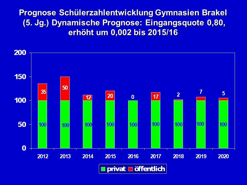 Prognose Schülerzahlentwicklung Gymnasien Brakel (5.