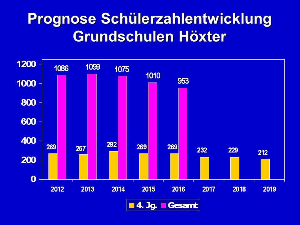 Prognose Schülerzahlentwicklung Grundschulen Höxter