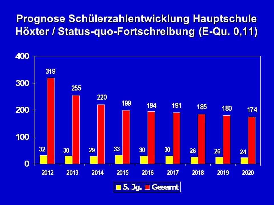 Prognose Schülerzahlentwicklung Hauptschule Höxter / Status-quo-Fortschreibung (E-Qu. 0,11)