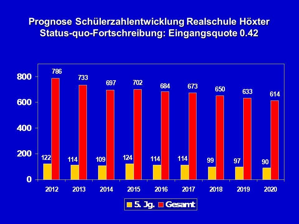 Prognose Schülerzahlentwicklung Realschule Höxter Status-quo-Fortschreibung: Eingangsquote 0.42