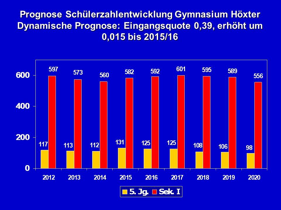 Prognose Schülerzahlentwicklung Gymnasium Höxter Dynamische Prognose: Eingangsquote 0,39, erhöht um 0,015 bis 2015/16