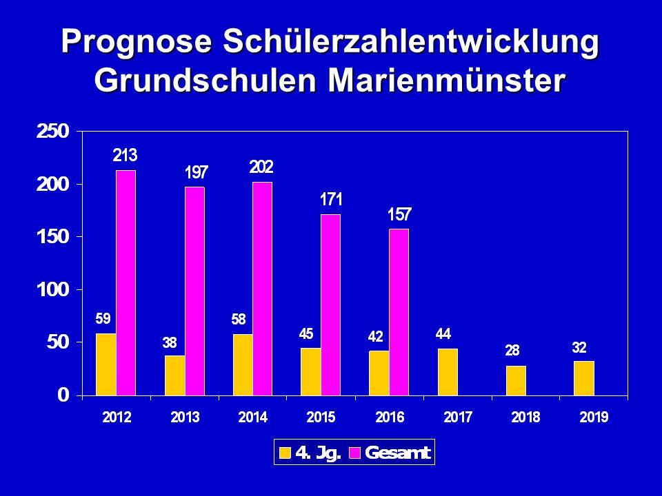Prognose Schülerzahlentwicklung Grundschulen Marienmünster