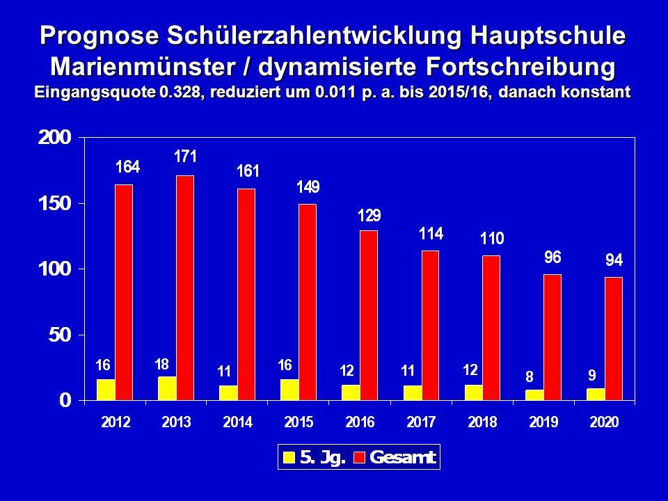 Prognose Schülerzahlentwicklung Hauptschule Marienmünster / dynamisierte Fortschreibung Eingangsquote 0.328, reduziert um 0.011 p.