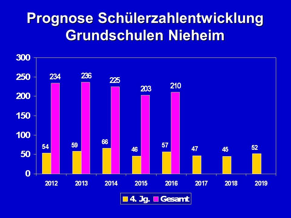Prognose Schülerzahlentwicklung Grundschulen Nieheim