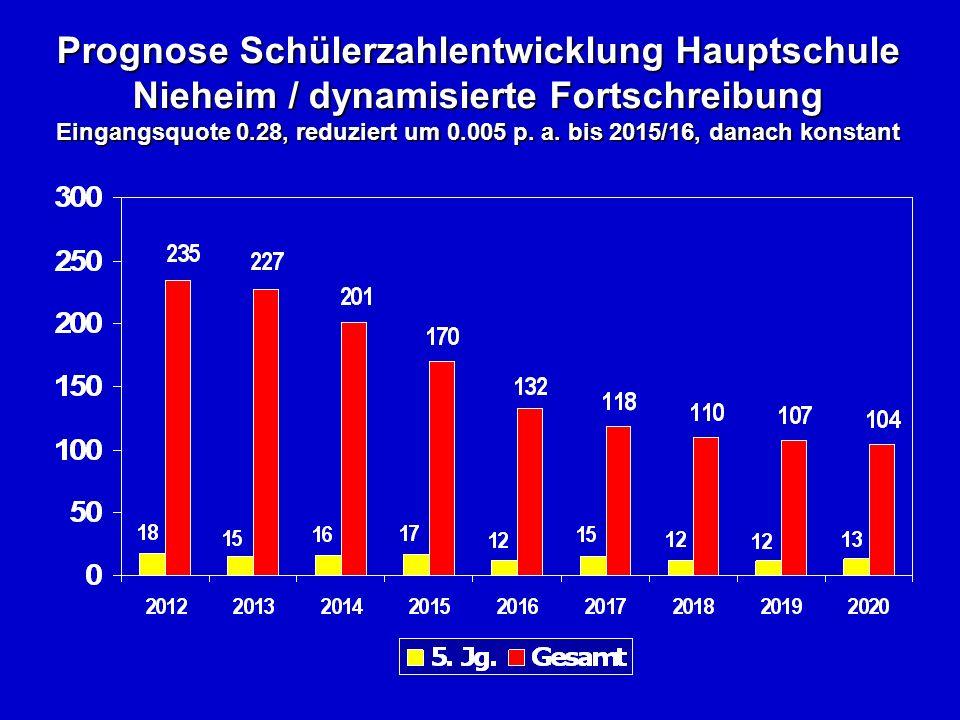 Prognose Schülerzahlentwicklung Hauptschule Nieheim / dynamisierte Fortschreibung Eingangsquote 0.28, reduziert um 0.005 p.