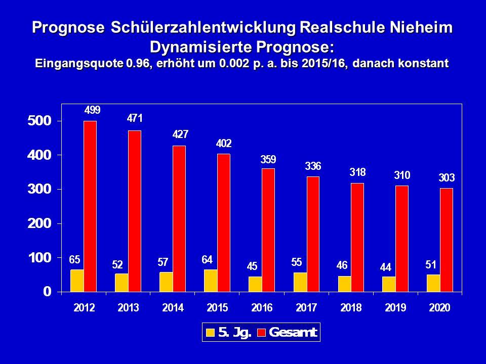 Prognose Schülerzahlentwicklung Realschule Nieheim Dynamisierte Prognose: Eingangsquote 0.96, erhöht um 0.002 p.