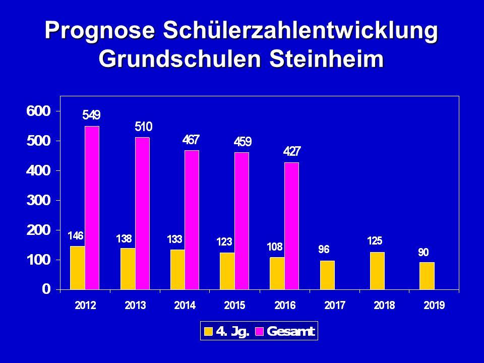 Prognose Schülerzahlentwicklung Grundschulen Steinheim