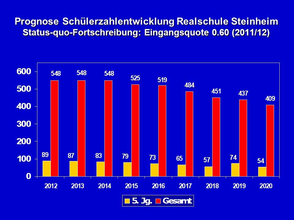 Prognose Schülerzahlentwicklung Realschule Steinheim Status-quo-Fortschreibung: Eingangsquote 0.60 (2011/12)