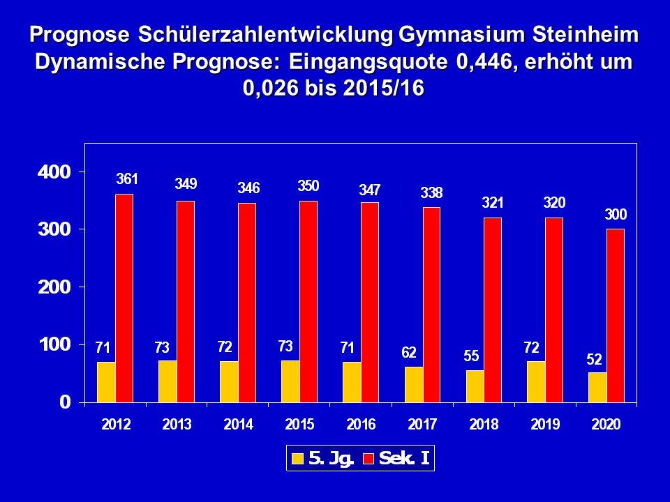 Prognose Schülerzahlentwicklung Gymnasium Steinheim Dynamische Prognose: Eingangsquote 0,446, erhöht um 0,026 bis 2015/16