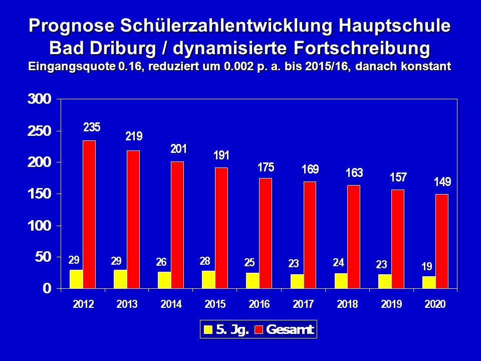 Prognose Schülerzahlentwicklung Hauptschule Bad Driburg / dynamisierte Fortschreibung Eingangsquote 0.16, reduziert um 0.002 p.