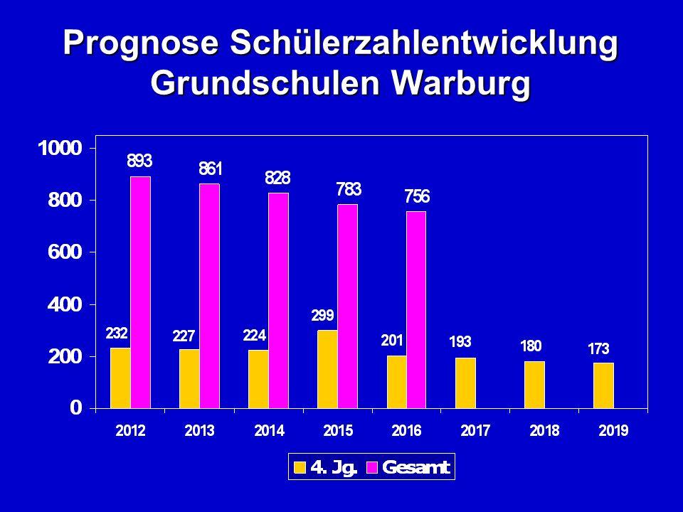 Prognose Schülerzahlentwicklung Grundschulen Warburg