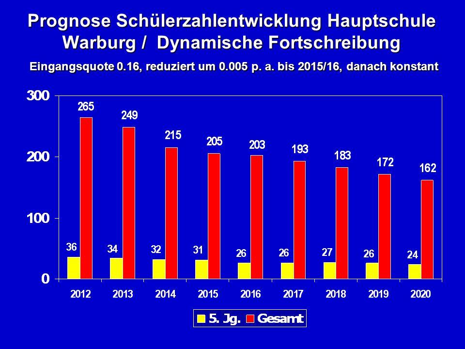 Prognose Schülerzahlentwicklung Hauptschule Warburg / Dynamische Fortschreibung Eingangsquote 0.16, reduziert um 0.005 p.