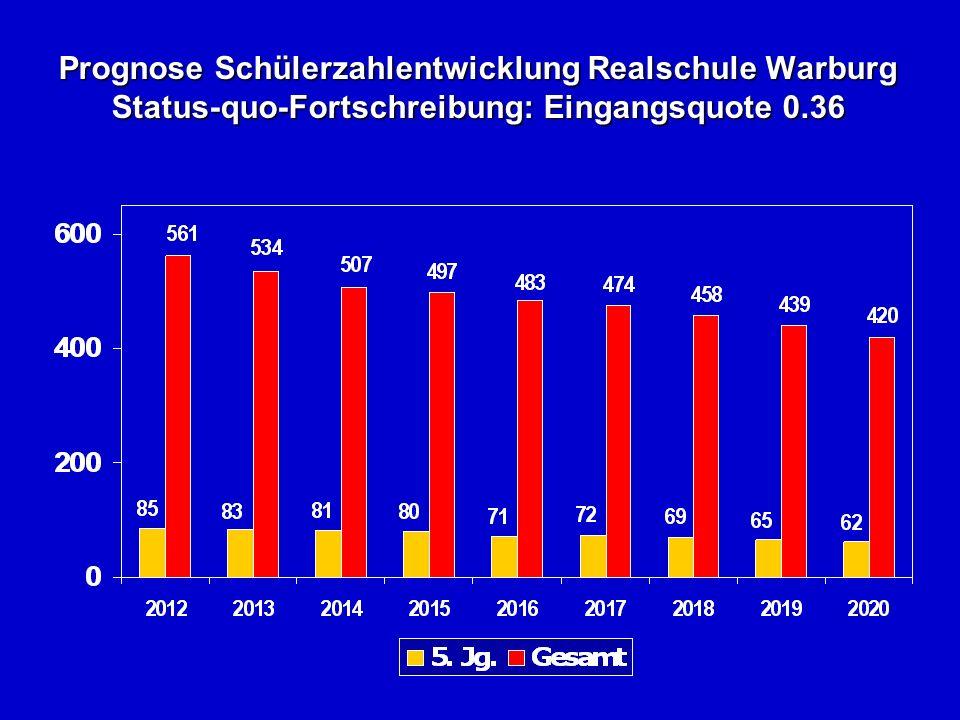 Prognose Schülerzahlentwicklung Realschule Warburg Status-quo-Fortschreibung: Eingangsquote 0.36