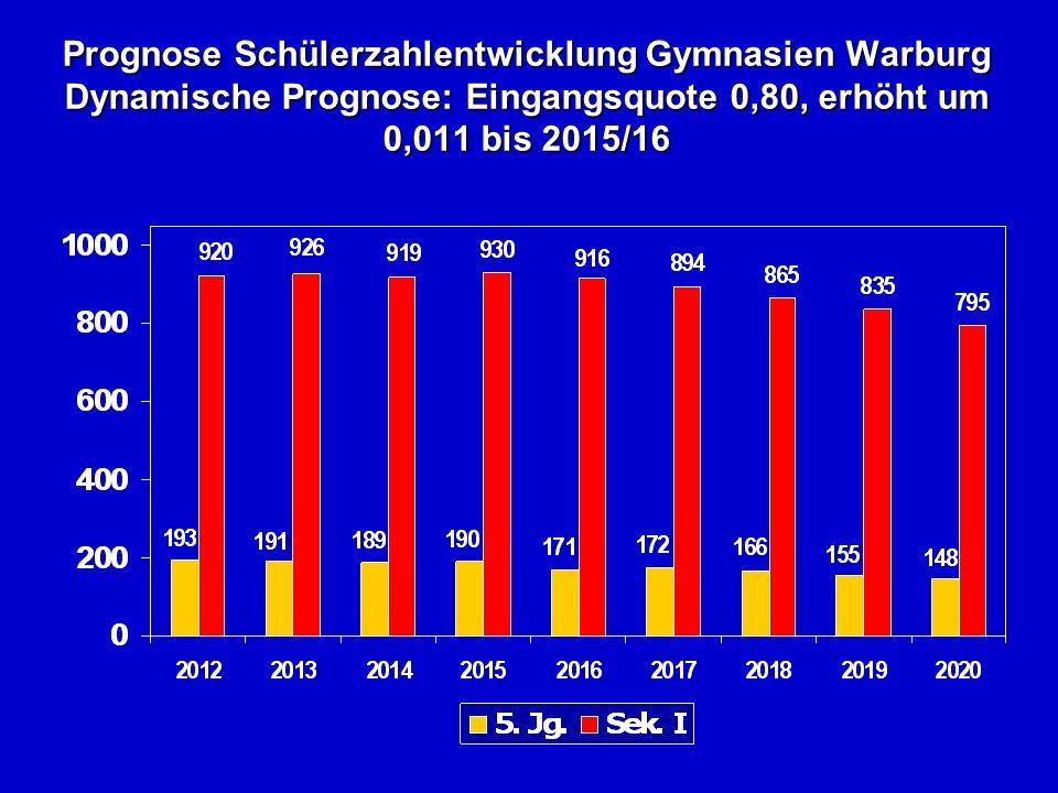 Prognose Schülerzahlentwicklung Gymnasien Warburg Dynamische Prognose: Eingangsquote 0,80, erhöht um 0,011 bis 2015/16