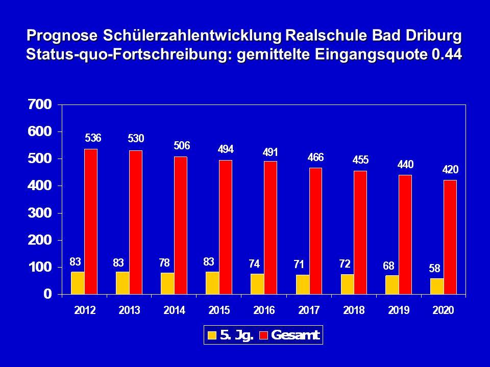 Prognose Schülerzahlentwicklung Realschule Bad Driburg Status-quo-Fortschreibung: gemittelte Eingangsquote 0.44