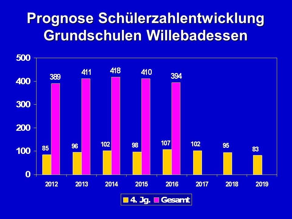 Prognose Schülerzahlentwicklung Grundschulen Willebadessen