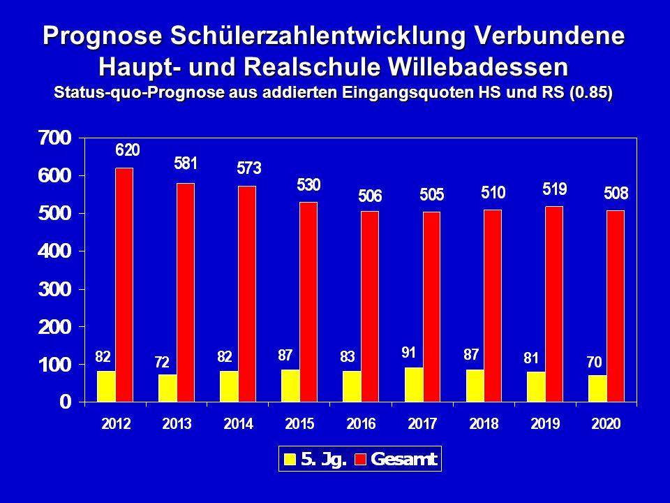 Prognose Schülerzahlentwicklung Verbundene Haupt- und Realschule Willebadessen Status-quo-Prognose aus addierten Eingangsquoten HS und RS (0.85)