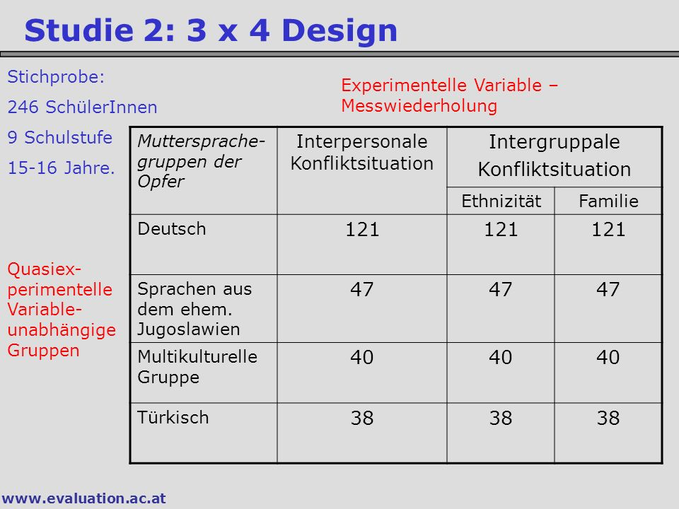 www.evaluation.ac.at Studie 2: 3 x 4 Design Experimentelle Variable – Messwiederholung Quasiex- perimentelle Variable- unabhängige Gruppen Muttersprac