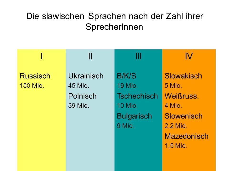 Die slawischen Sprachen nach der Zahl ihrer SprecherInnen IIIIIIIV Russisch 150 Mio. Ukrainisch 45 Mio. Polnisch 39 Mio. B/K/S 19 Mio. Tschechisch 10