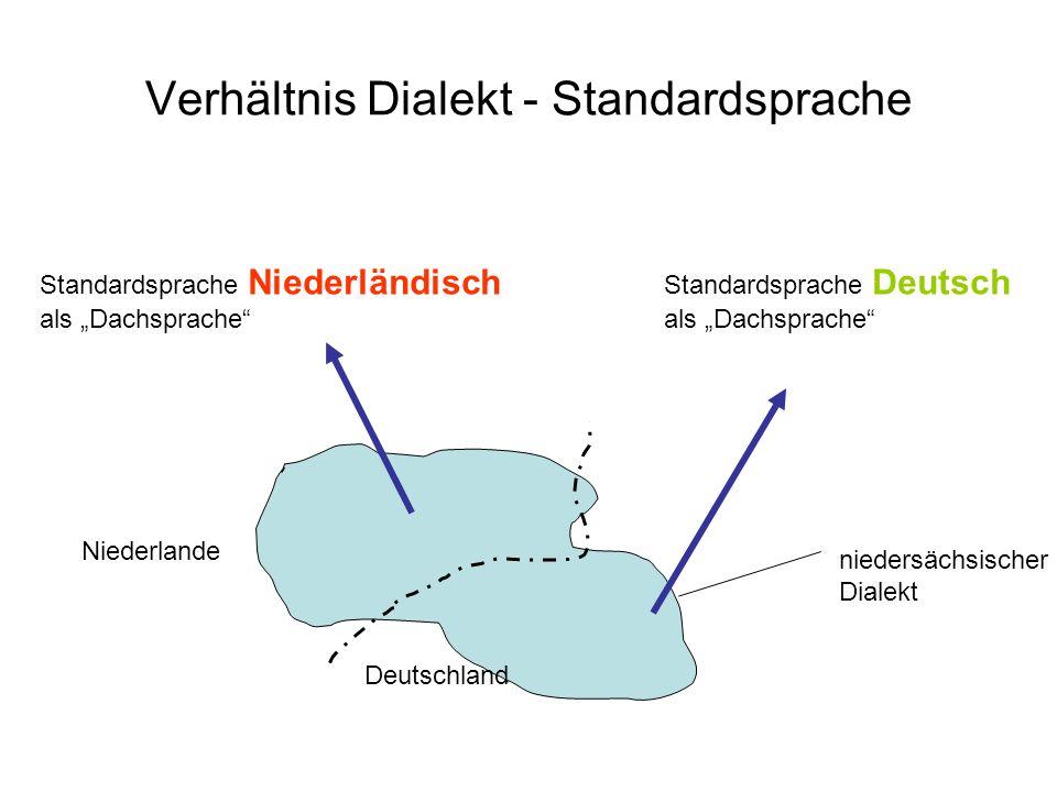 Verhältnis Dialekt - Standardsprache niedersächsischer Dialekt Standardsprache Niederländisch als Dachsprache Standardsprache Deutsch als Dachsprache Deutschland Niederlande